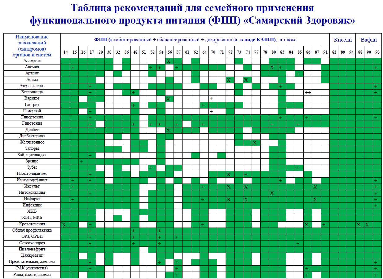 Каша «самарский здоровяк» №85 противоостеопарозная | ветом пробиотики.